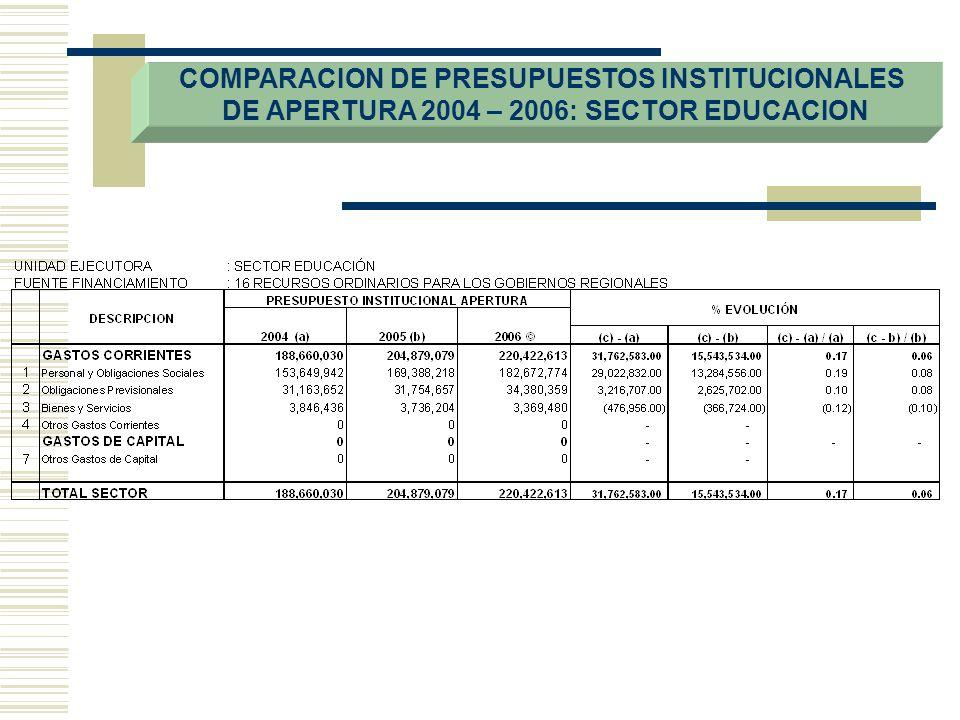COMPARACION DE PRESUPUESTOS INSTITUCIONALES
