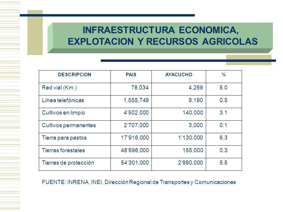 INFRAESTRUCTURA ECONOMICA, EXPLOTACION Y RECURSOS AGRICOLAS