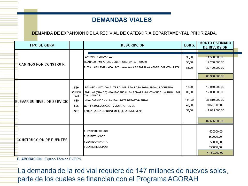 DEMANDAS VIALES ELABORACION: Equipo Técnico PVDPA.