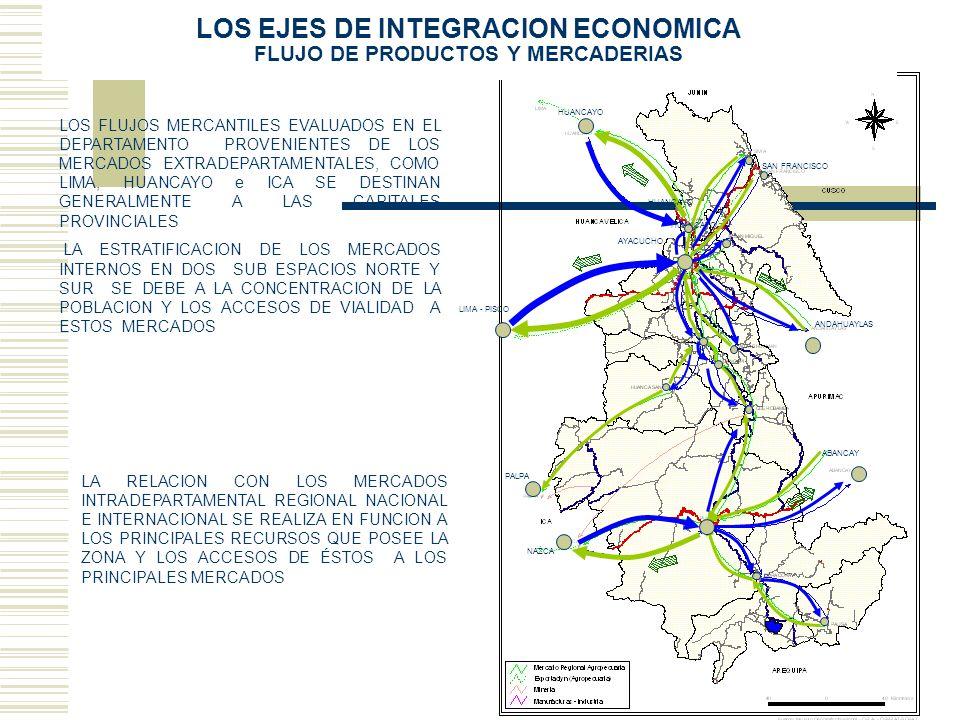 LOS EJES DE INTEGRACION ECONOMICA FLUJO DE PRODUCTOS Y MERCADERIAS