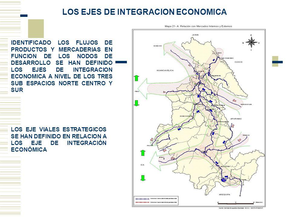 LOS EJES DE INTEGRACION ECONOMICA