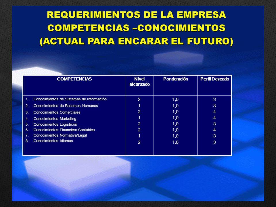 REQUERIMIENTOS DE LA EMPRESA COMPETENCIAS –CONOCIMIENTOS