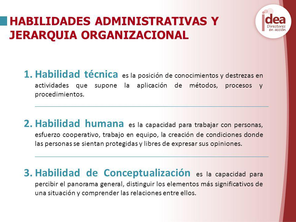 HABILIDADES ADMINISTRATIVAS Y JERARQUIA ORGANIZACIONAL