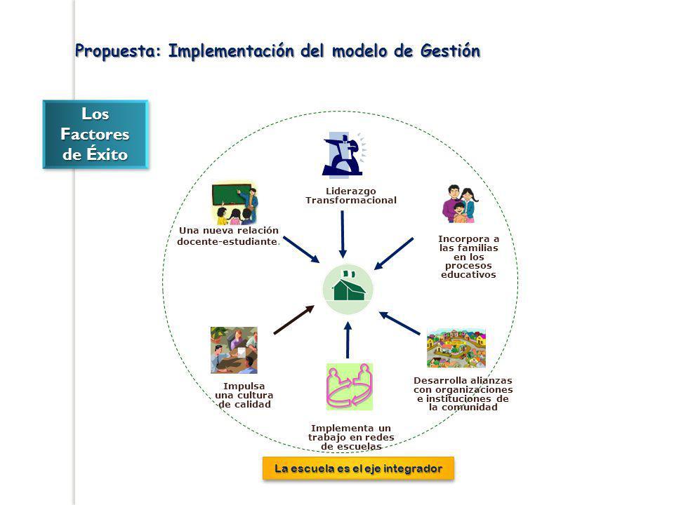 Propuesta: Implementación del modelo de Gestión