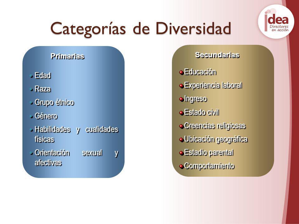 Categorías de Diversidad