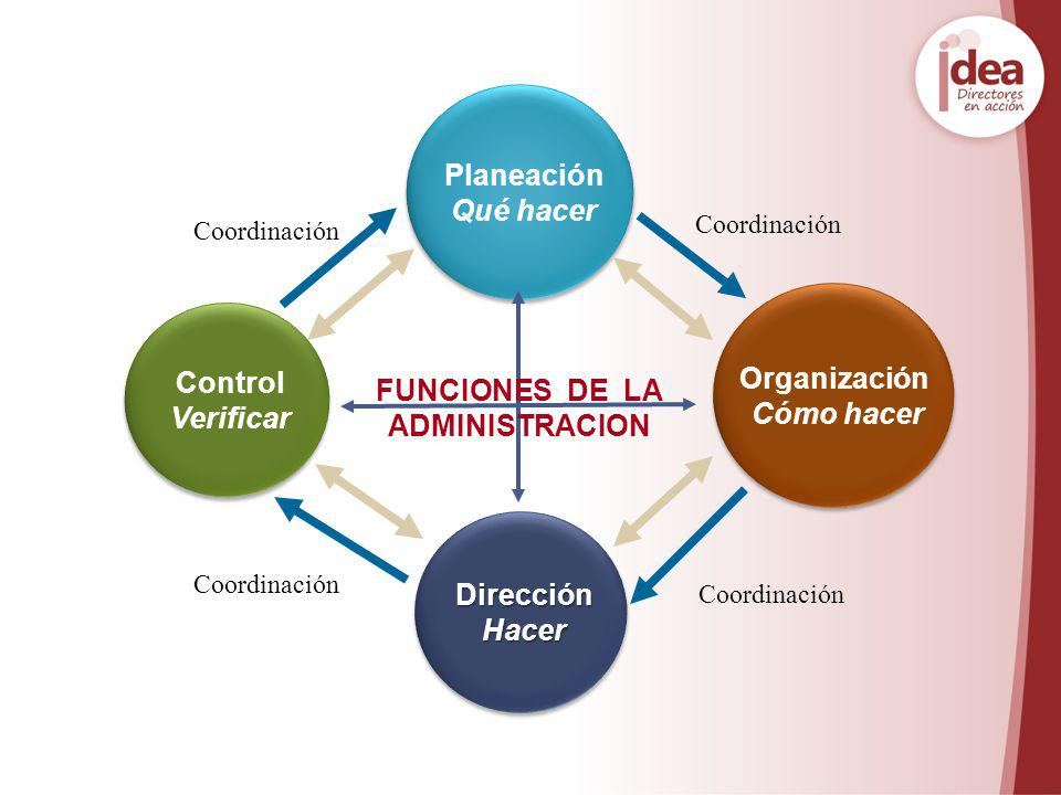 Planeación Qué hacer Organización Control Cómo hacer Verificar