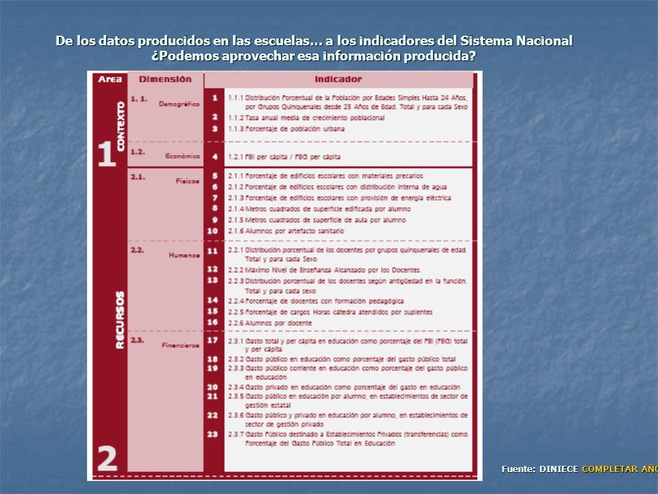 De los datos producidos en las escuelas… a los indicadores del Sistema Nacional ¿Podemos aprovechar esa información producida
