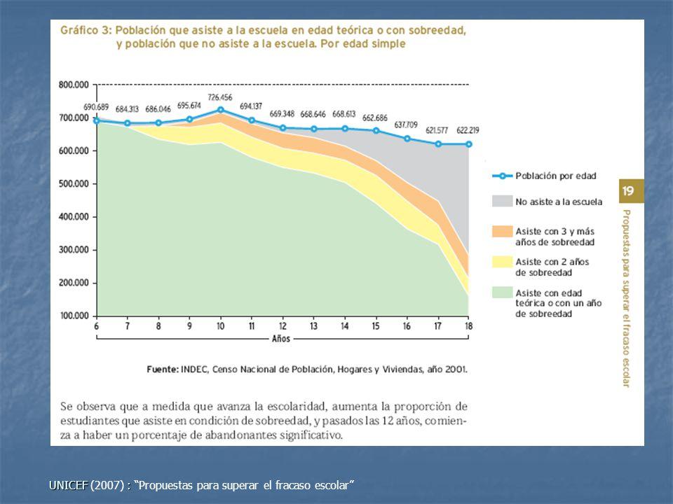 UNICEF (2007) : Propuestas para superar el fracaso escolar