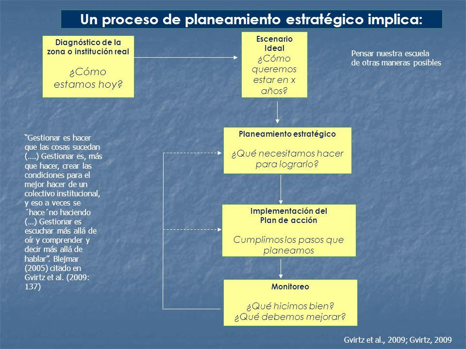 Un proceso de planeamiento estratégico implica: