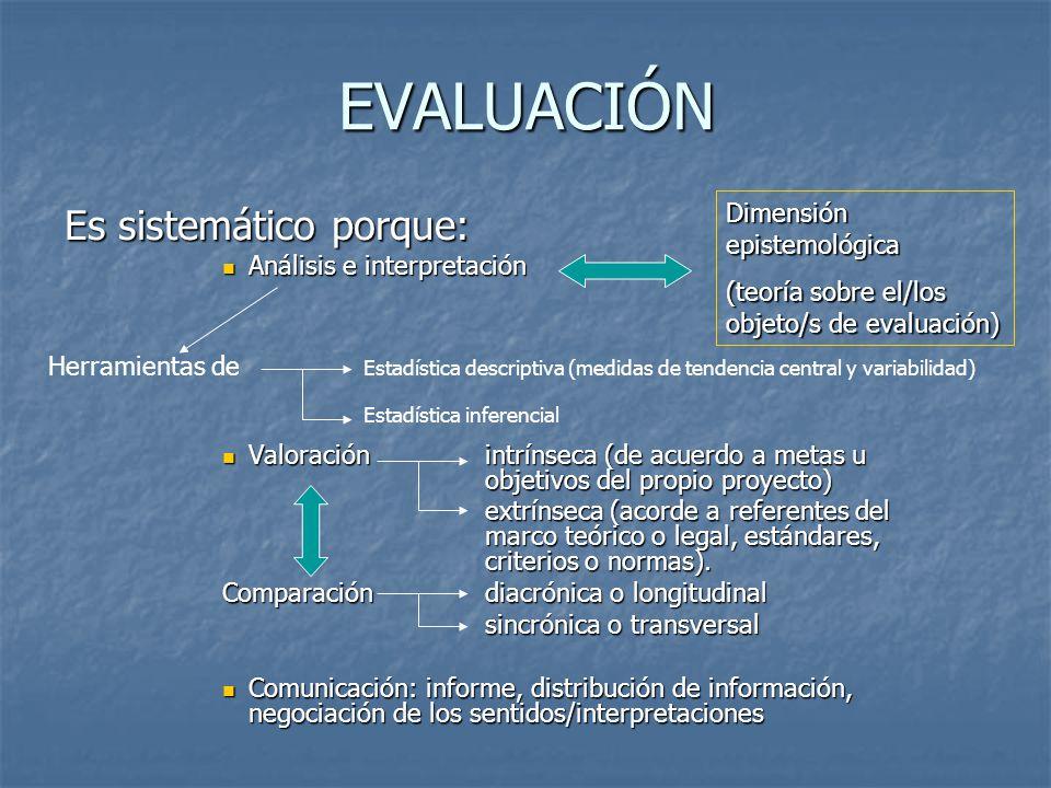 EVALUACIÓN Es sistemático porque: Dimensión epistemológica