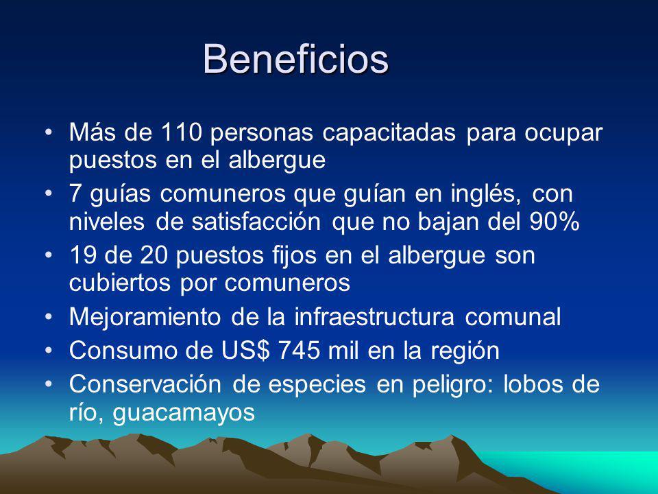 Beneficios Más de 110 personas capacitadas para ocupar puestos en el albergue.