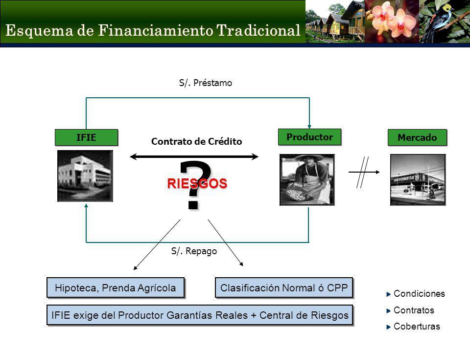 Esquema de Financiamiento Tradicional