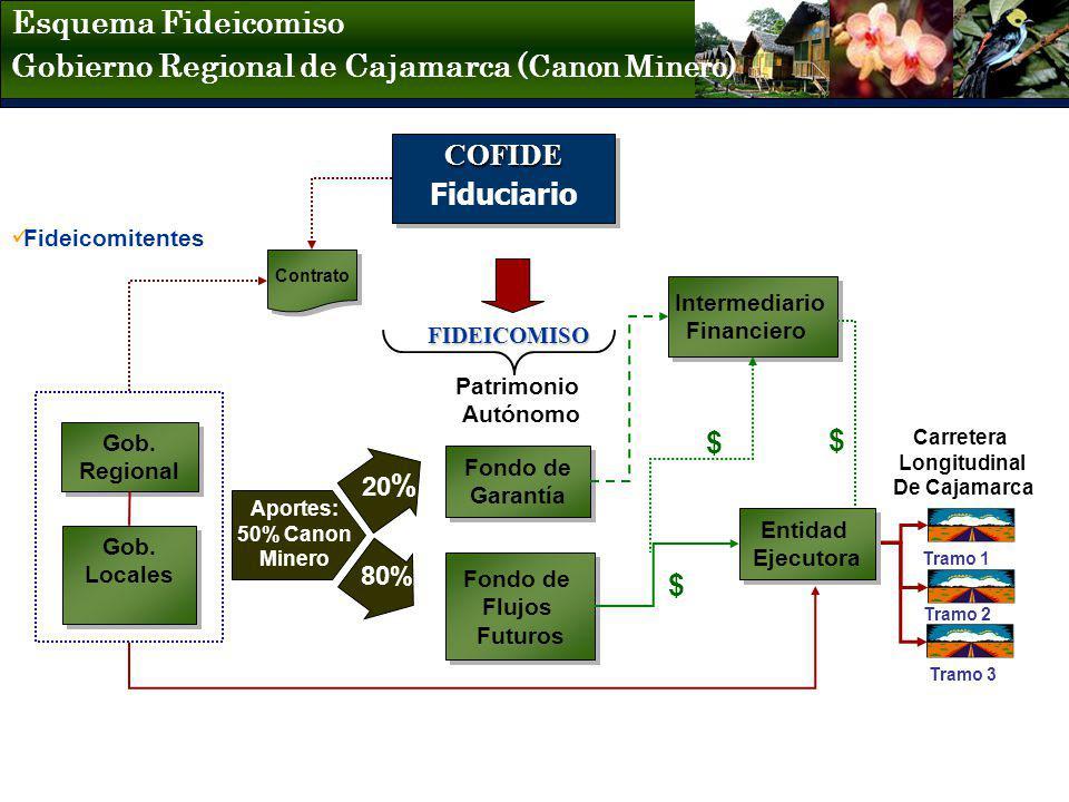 Gobierno Regional de Cajamarca (Canon Minero)