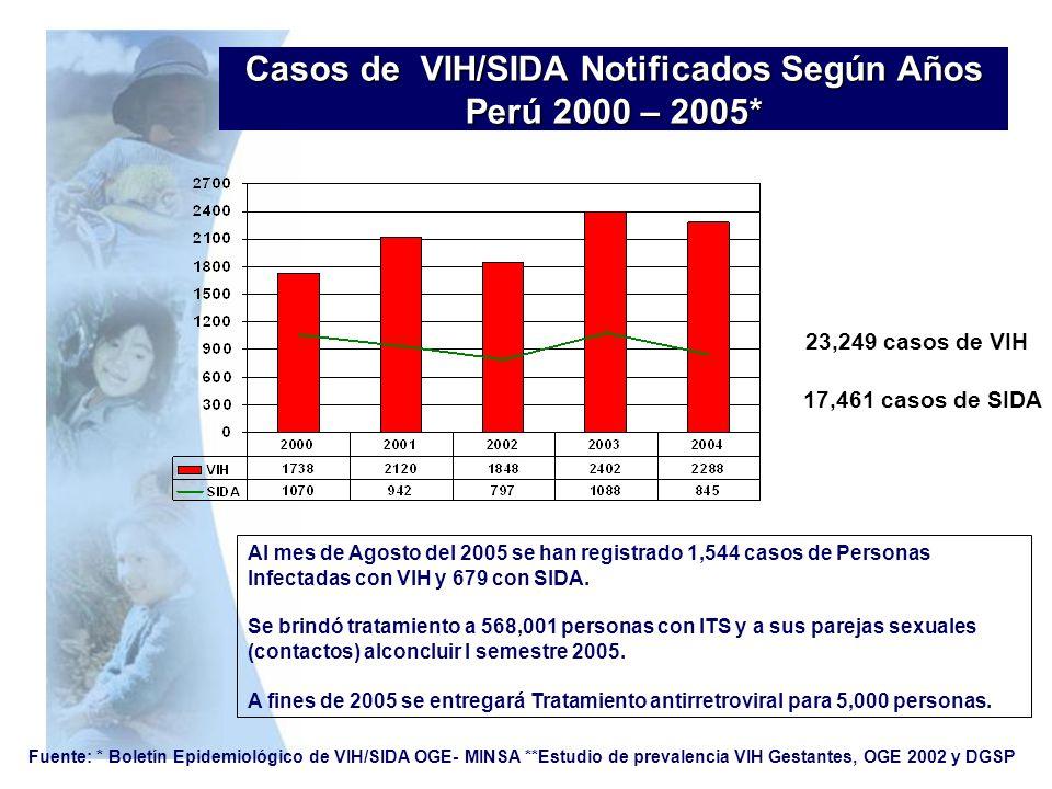 Casos de VIH/SIDA Notificados Según Años