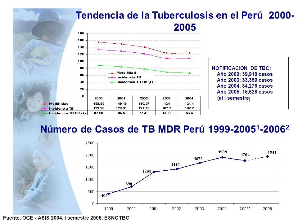 Tendencia de la Tuberculosis en el Perú 2000-2005