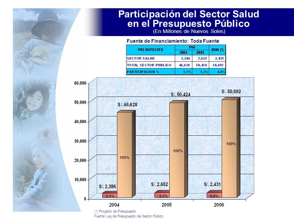 Participación del Sector Salud en el Presupuesto Público (En Millones de Nuevos Soles)