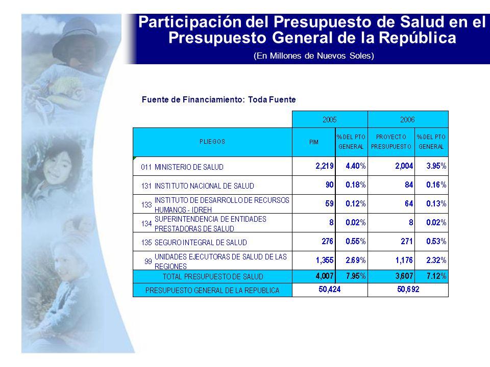 Participación del Presupuesto de Salud en el Presupuesto General de la República (En Millones de Nuevos Soles)