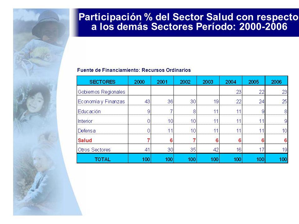 Participación % del Sector Salud con respecto a los demás Sectores Período: 2000-2006