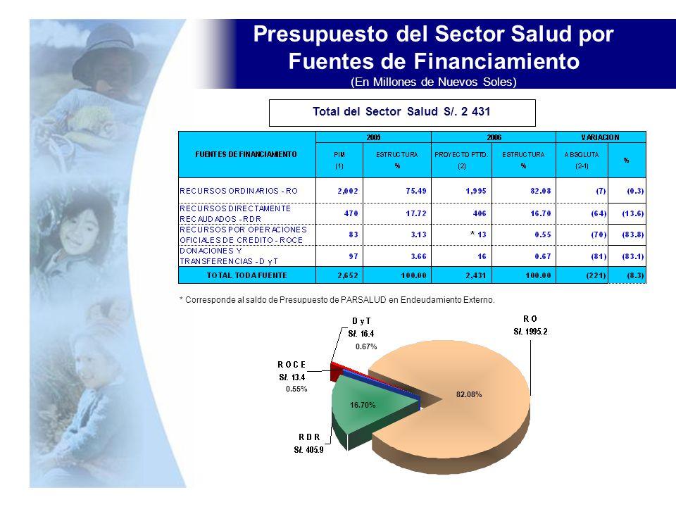 Presupuesto del Sector Salud por Fuentes de Financiamiento