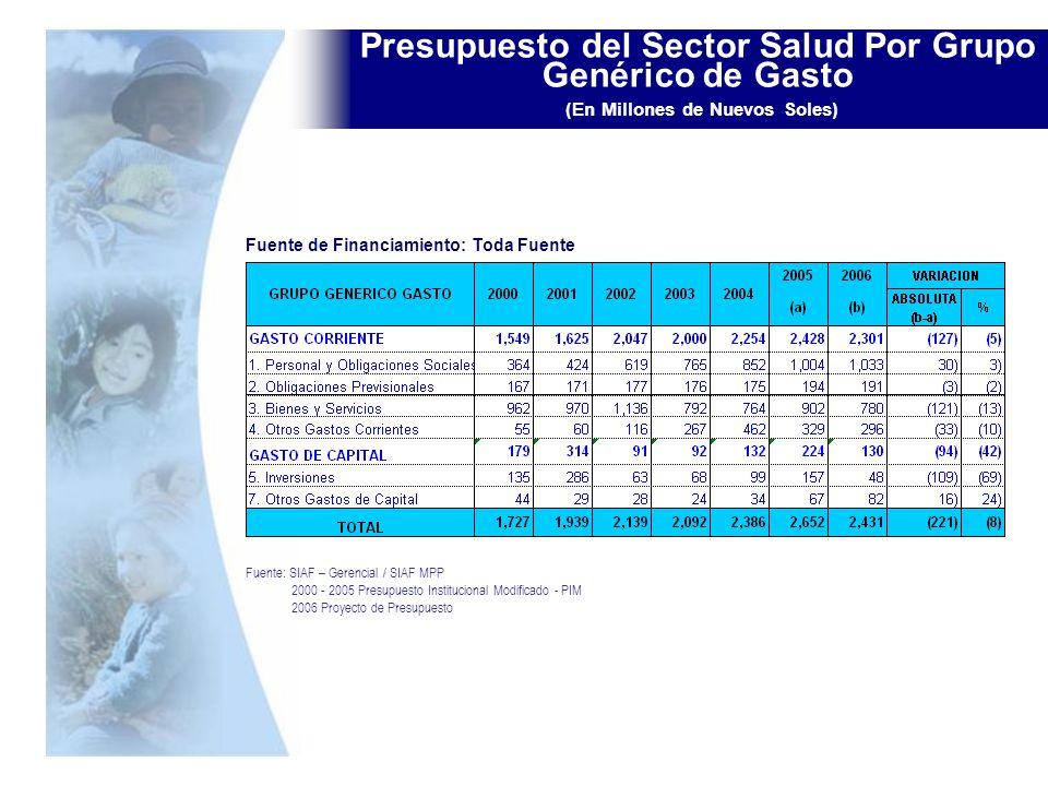 Presupuesto del Sector Salud Por Grupo Genérico de Gasto (En Millones de Nuevos Soles)
