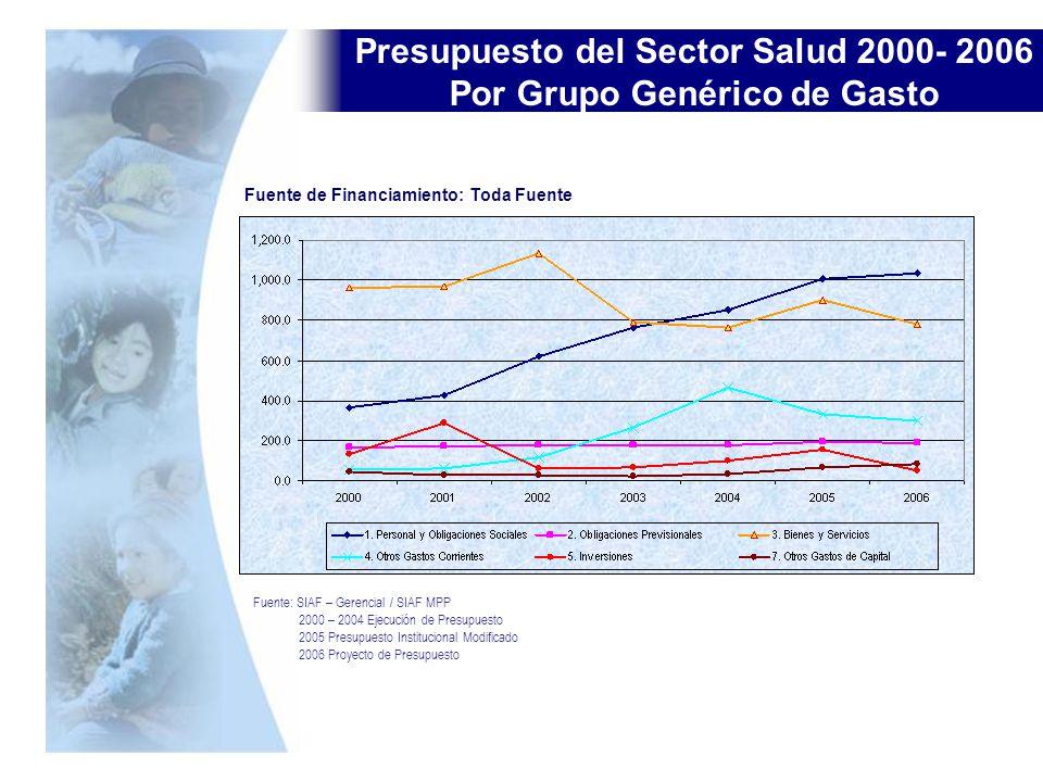 Presupuesto del Sector Salud 2000- 2006 Por Grupo Genérico de Gasto