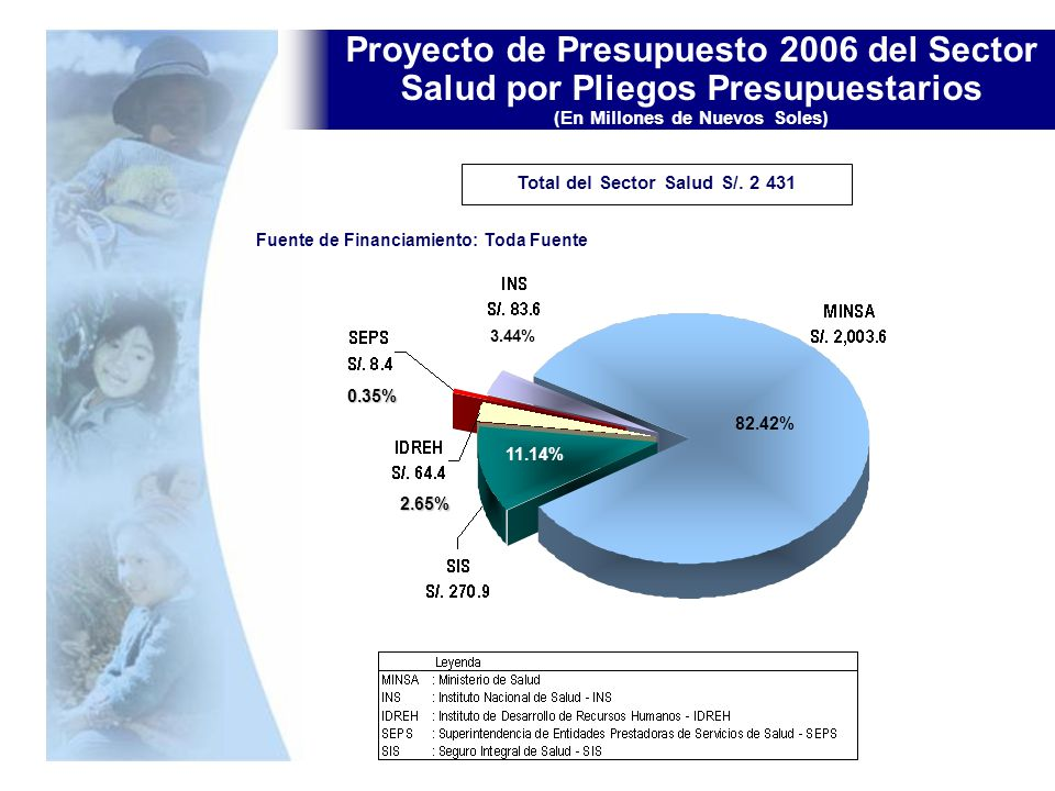 Total del Sector Salud S/. 2 431