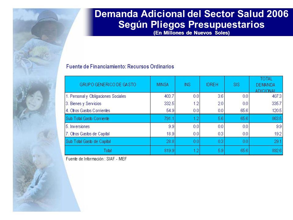 Demanda Adicional del Sector Salud 2006 Según Pliegos Presupuestarios (En Millones de Nuevos Soles)