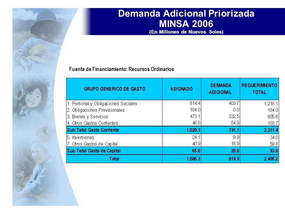 Demanda Adicional Priorizada MINSA 2006 (En Millones de Nuevos Soles)