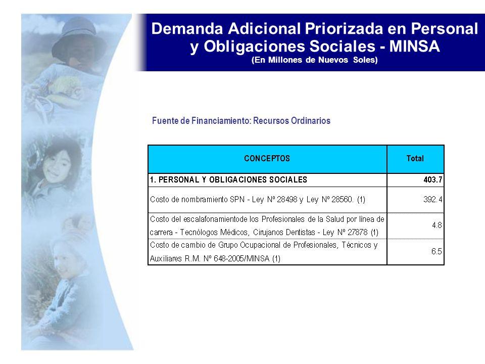 Demanda Adicional Priorizada en Personal y Obligaciones Sociales - MINSA (En Millones de Nuevos Soles)