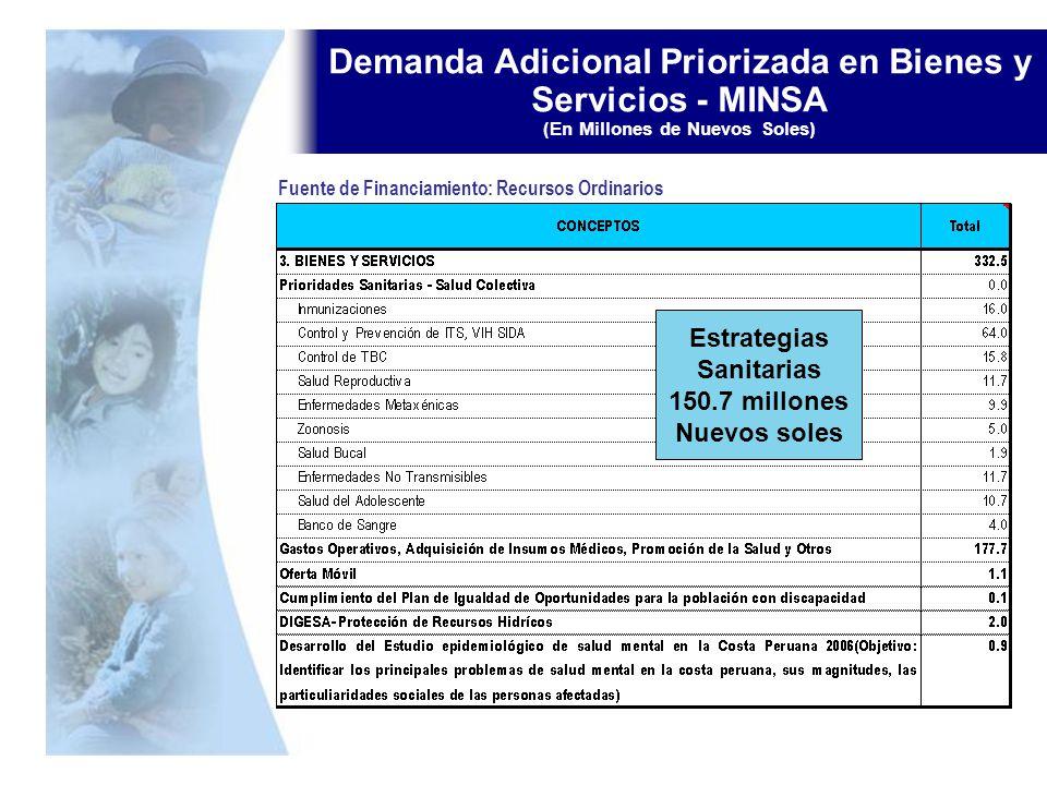Demanda Adicional Priorizada en Bienes y Servicios - MINSA (En Millones de Nuevos Soles)