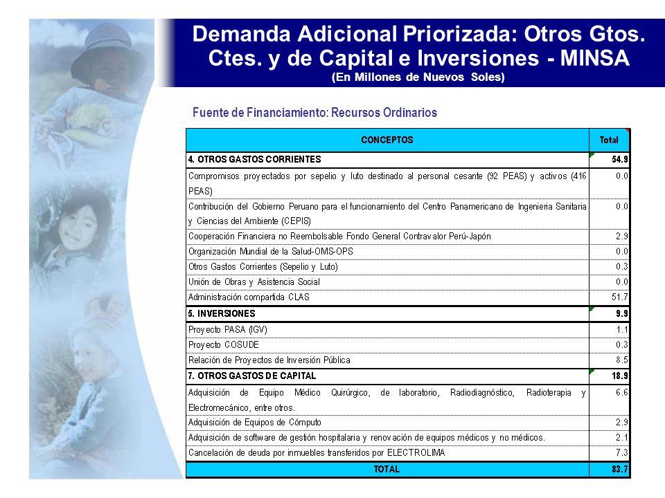 Demanda Adicional Priorizada: Otros Gtos. Ctes