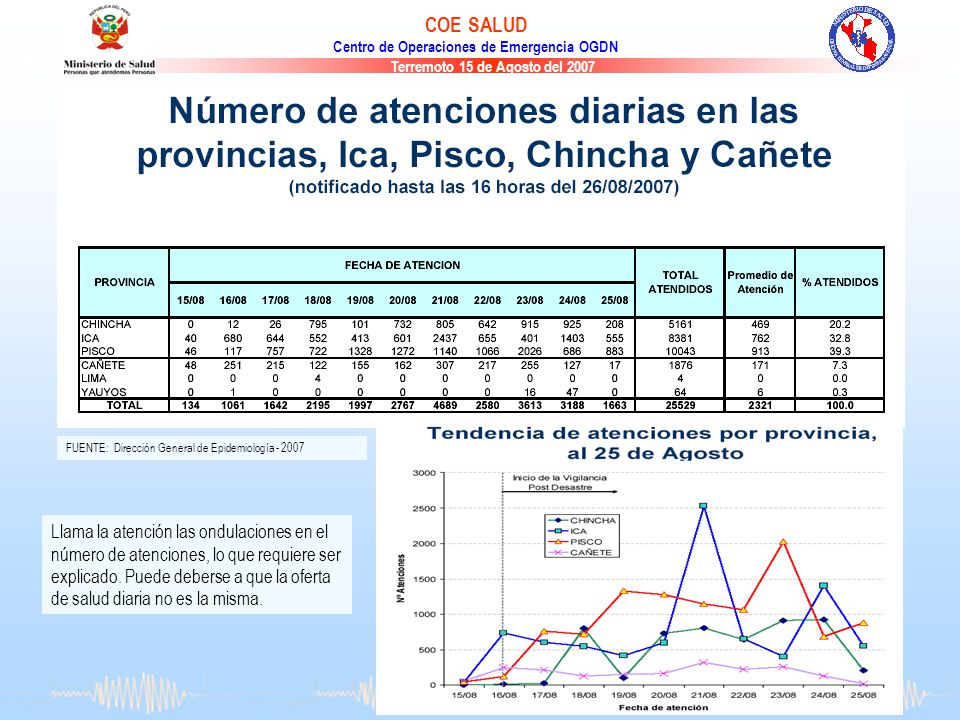 FUENTE: Dirección General de Epidemiología - 2007