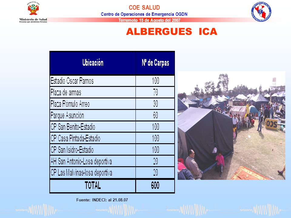 ALBERGUES ICA Fuente: INDECI: al 21.08.07