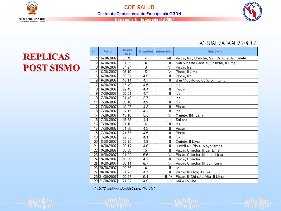 REPLICAS POST SISMO ACTUALIZADA AL 23-08-07