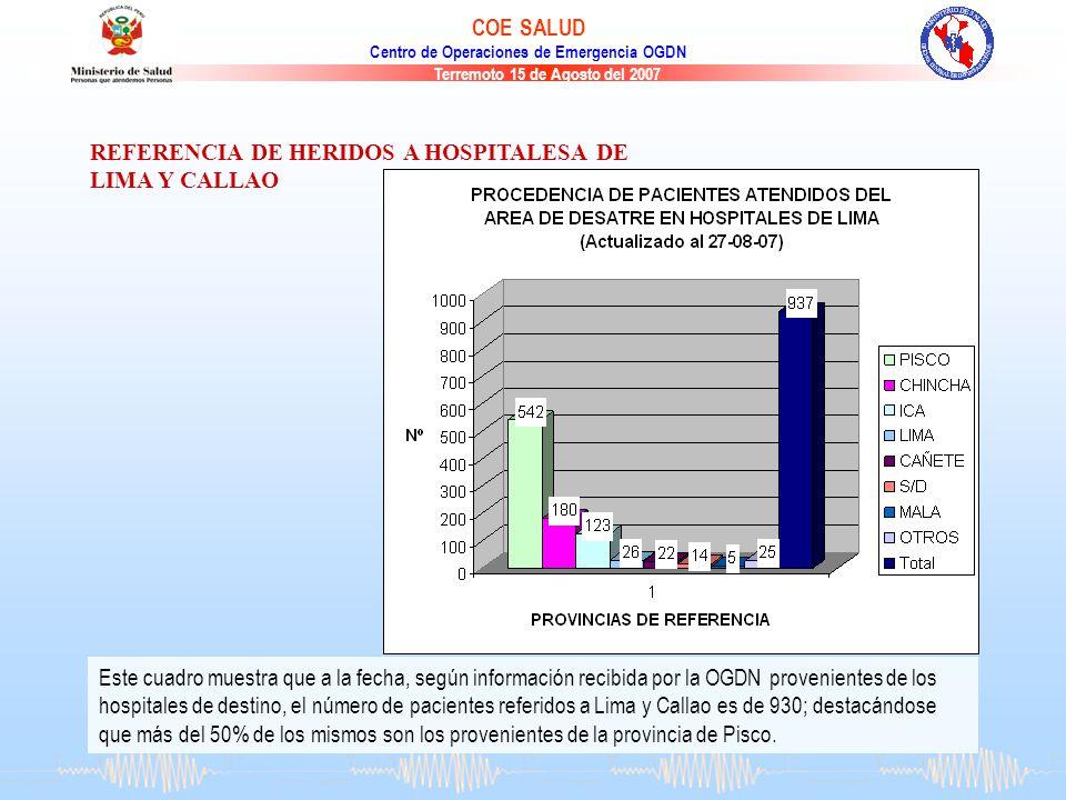 REFERENCIA DE HERIDOS A HOSPITALESA DE LIMA Y CALLAO