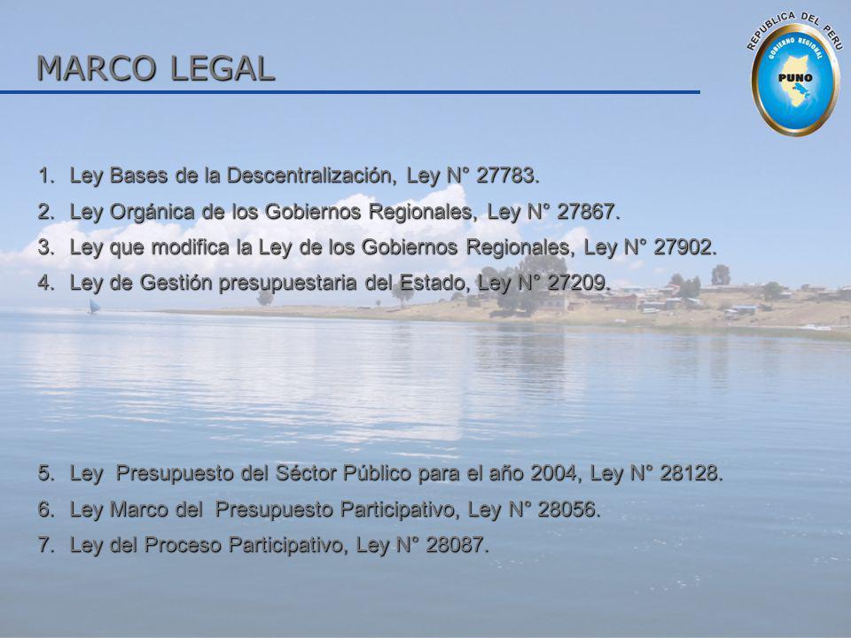 MARCO LEGAL Ley Bases de la Descentralización, Ley N° 27783.