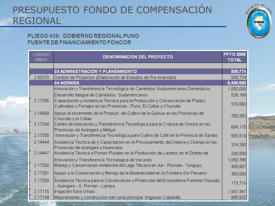 PRESUPUESTO FONDO DE COMPENSACIÓN REGIONAL