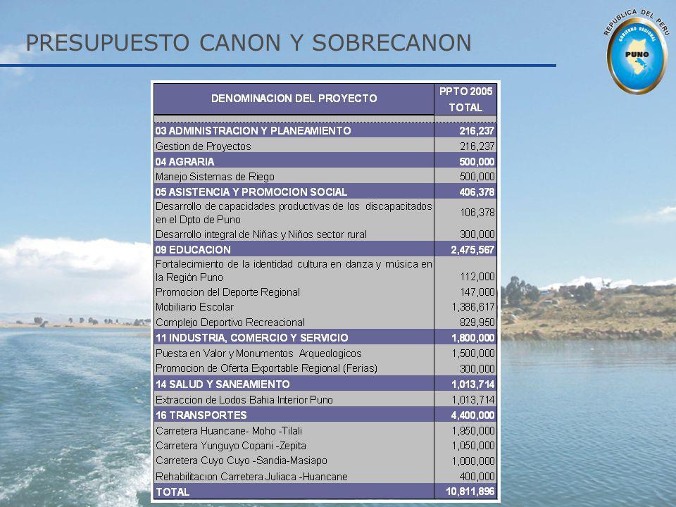 PRESUPUESTO CANON Y SOBRECANON