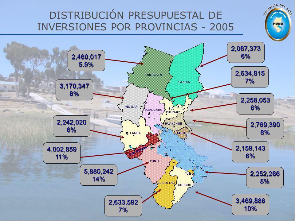 DISTRIBUCIÓN PRESUPUESTAL DE INVERSIONES POR PROVINCIAS - 2005