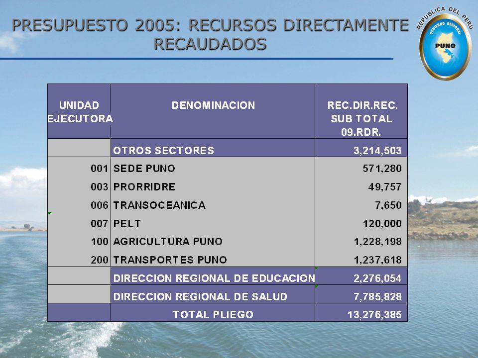 PRESUPUESTO 2005: RECURSOS DIRECTAMENTE RECAUDADOS