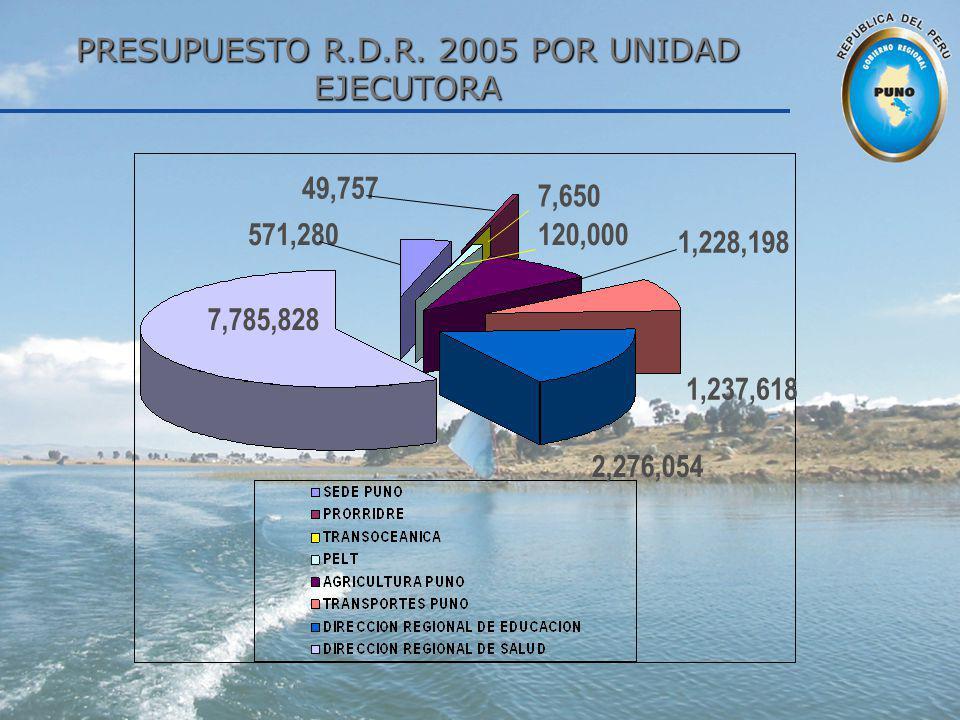 PRESUPUESTO R.D.R. 2005 POR UNIDAD EJECUTORA
