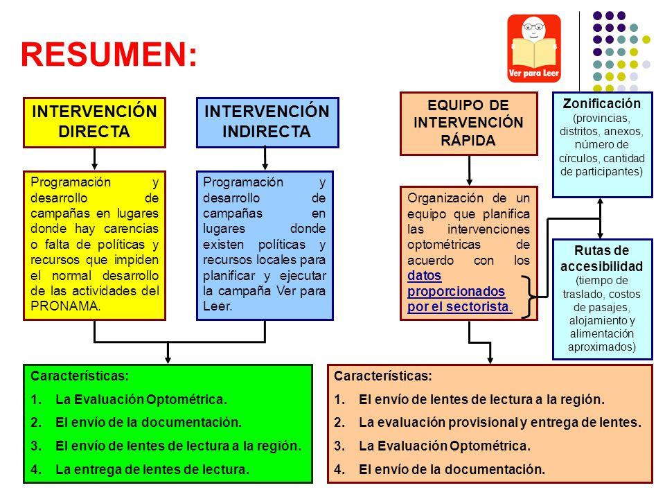 EQUIPO DE INTERVENCIÓN RÁPIDA INTERVENCIÓN INDIRECTA