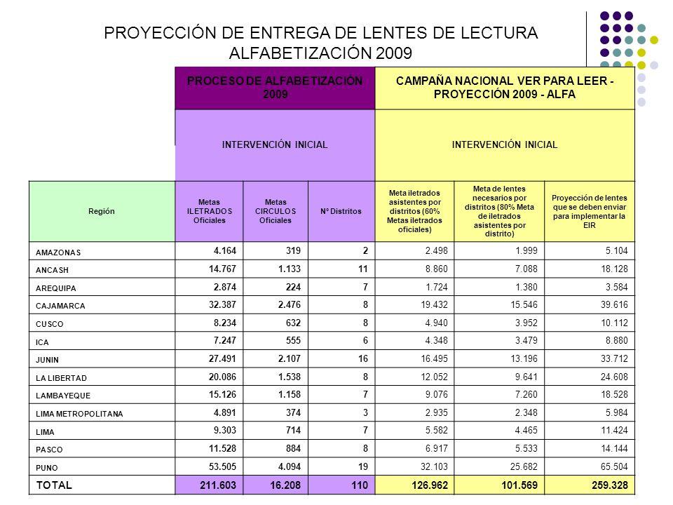 PROYECCIÓN DE ENTREGA DE LENTES DE LECTURA ALFABETIZACIÓN 2009