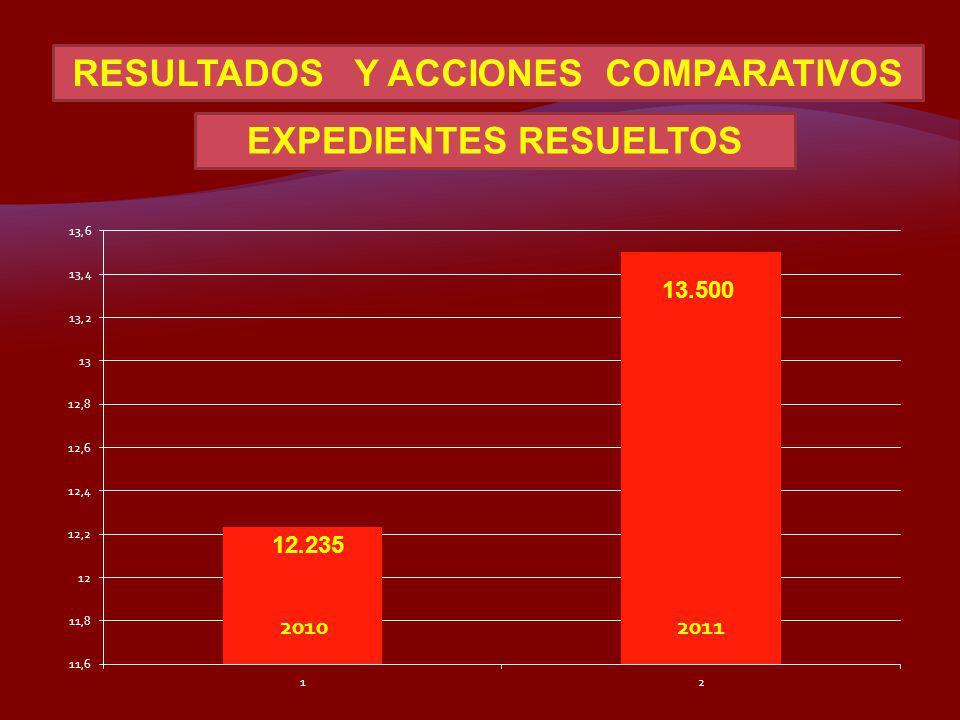 RESULTADOS Y ACCIONES COMPARATIVOS EXPEDIENTES RESUELTOS