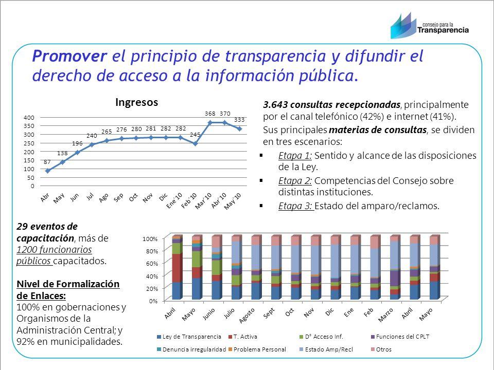 Promover el principio de transparencia y difundir el derecho de acceso a la información pública.