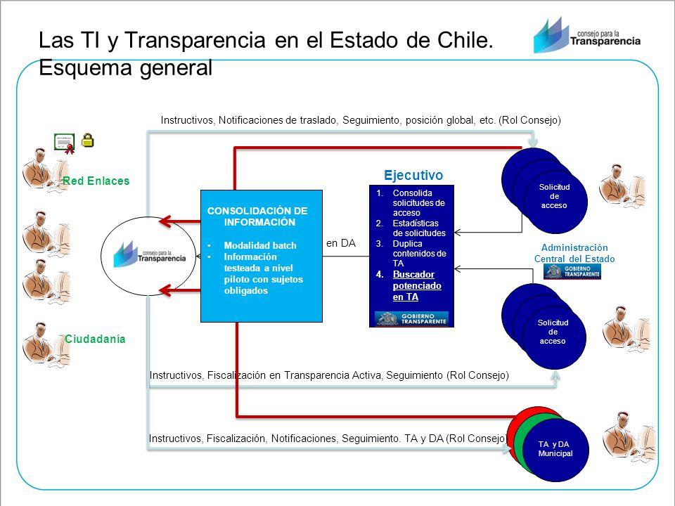 Las TI y Transparencia en el Estado de Chile. Esquema general