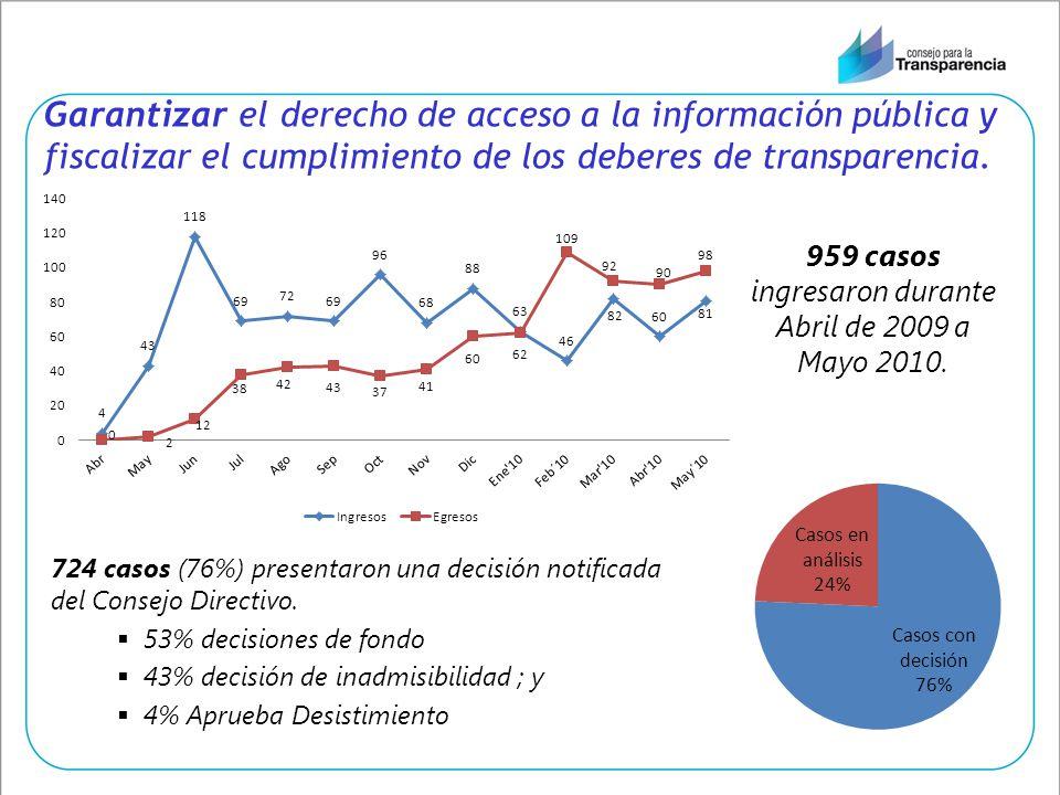 959 casos ingresaron durante Abril de 2009 a Mayo 2010.