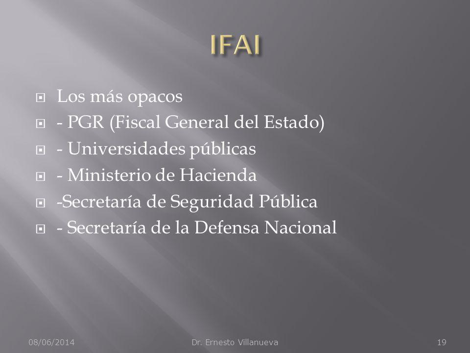 IFAI Los más opacos - PGR (Fiscal General del Estado)