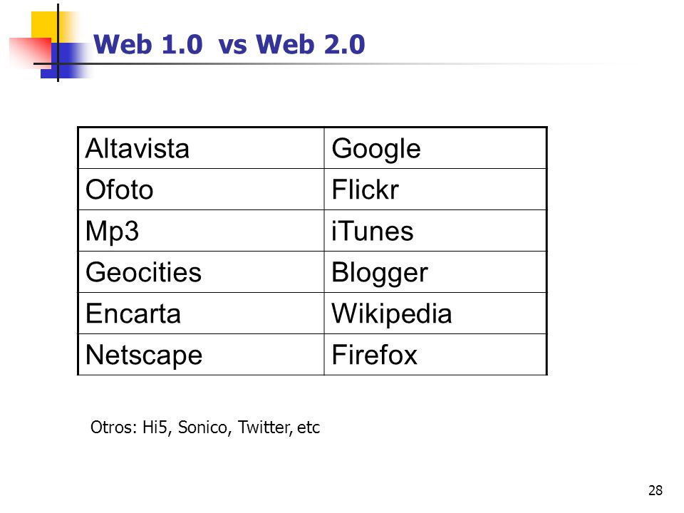 Altavista Google Ofoto Flickr Mp3 iTunes Geocities Blogger Encarta