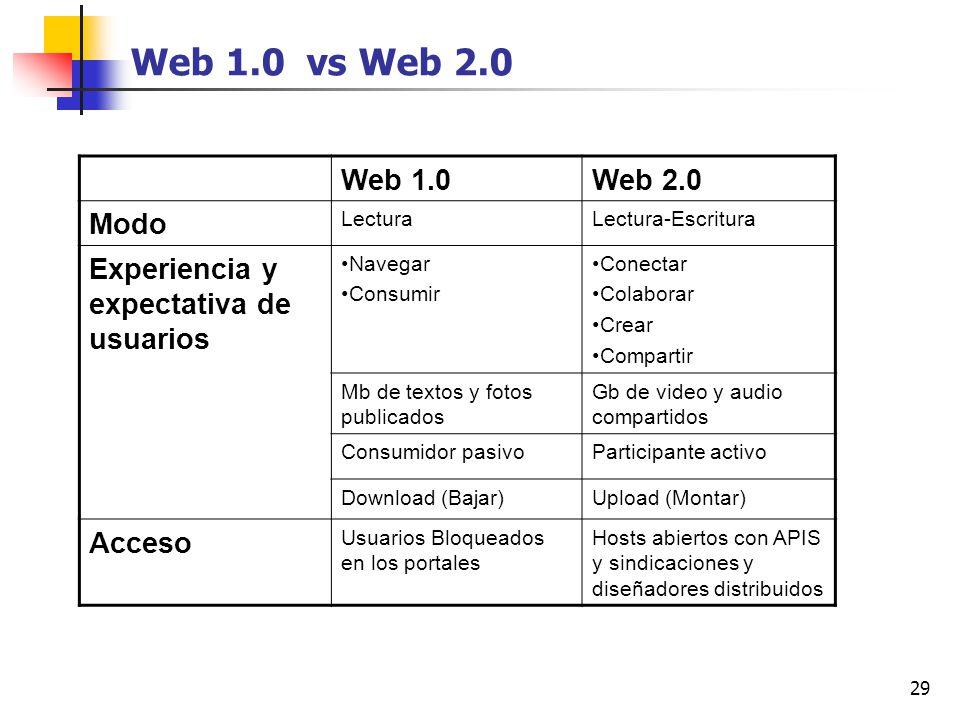 Web 1.0 vs Web 2.0 Web 1.0. Web 2.0. Modo. Lectura. Lectura-Escritura. Experiencia y expectativa de usuarios.